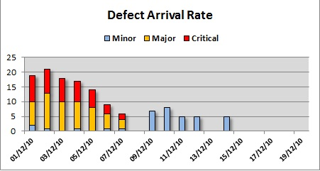 Quantitative Defect Arrival Rate
