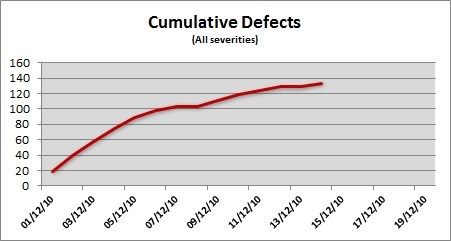 Quantitative Cumulative Defects