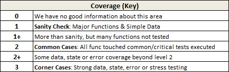 Qualitative Key Coverage