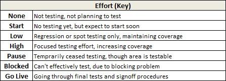 Qualitative Key Effort