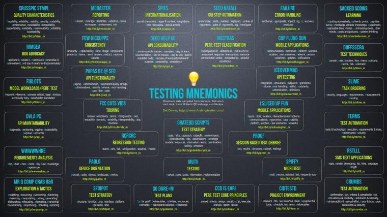 testingMnemonics